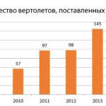 Что покажут на HeliRussia 2015